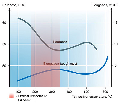 temperingtemperatures